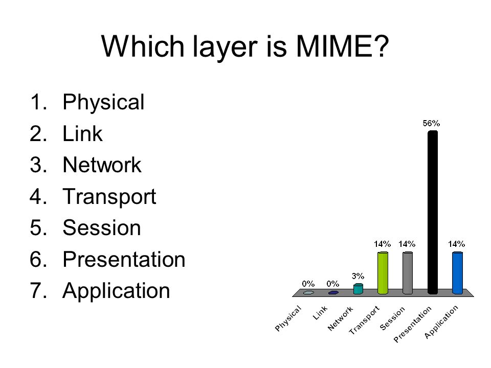 Which layer is MIME 1.Physical 2.Link 3.Network 4.Transport 5.Session 6.Presentation 7.Application