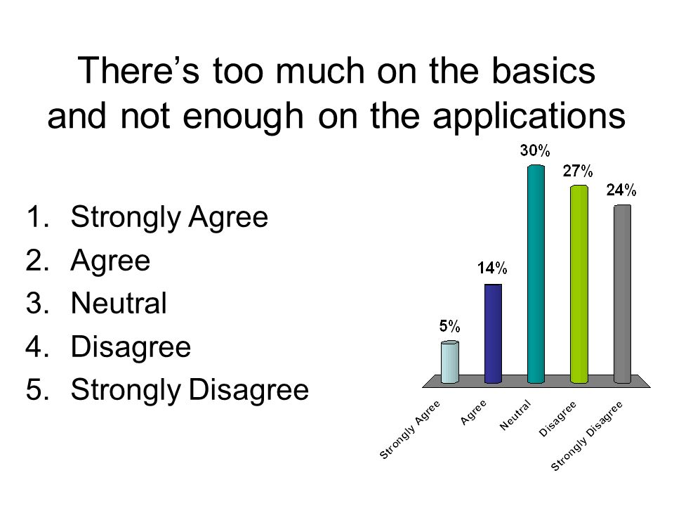 Theres too much on the basics and not enough on the applications 1.Strongly Agree 2.Agree 3.Neutral 4.Disagree 5.Strongly Disagree