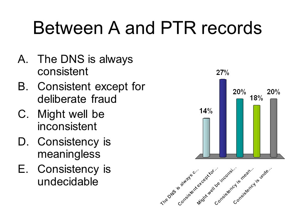 Between A and PTR records A.The DNS is always consistent B.Consistent except for deliberate fraud C.Might well be inconsistent D.Consistency is meaningless E.Consistency is undecidable