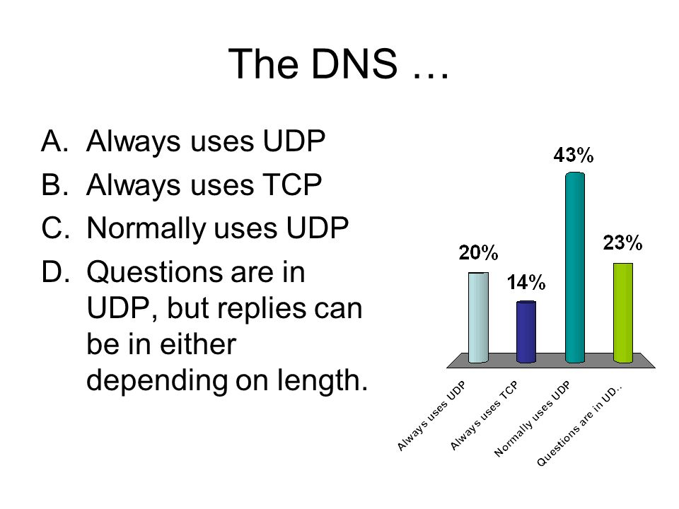 The DNS … A.Always uses UDP B.Always uses TCP C.Normally uses UDP D.Questions are in UDP, but replies can be in either depending on length.