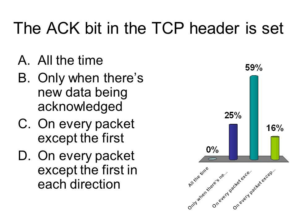 The ACK bit in the TCP header is set A.All the time B.Only when theres new data being acknowledged C.On every packet except the first D.On every packet except the first in each direction