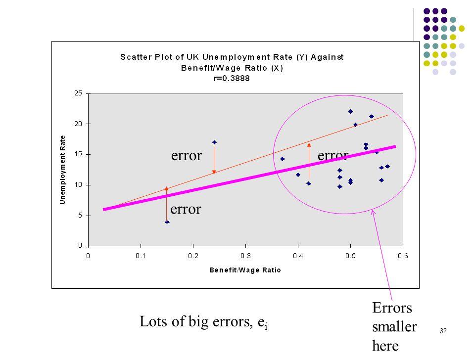 32 error Lots of big errors, e i error Errors smaller here