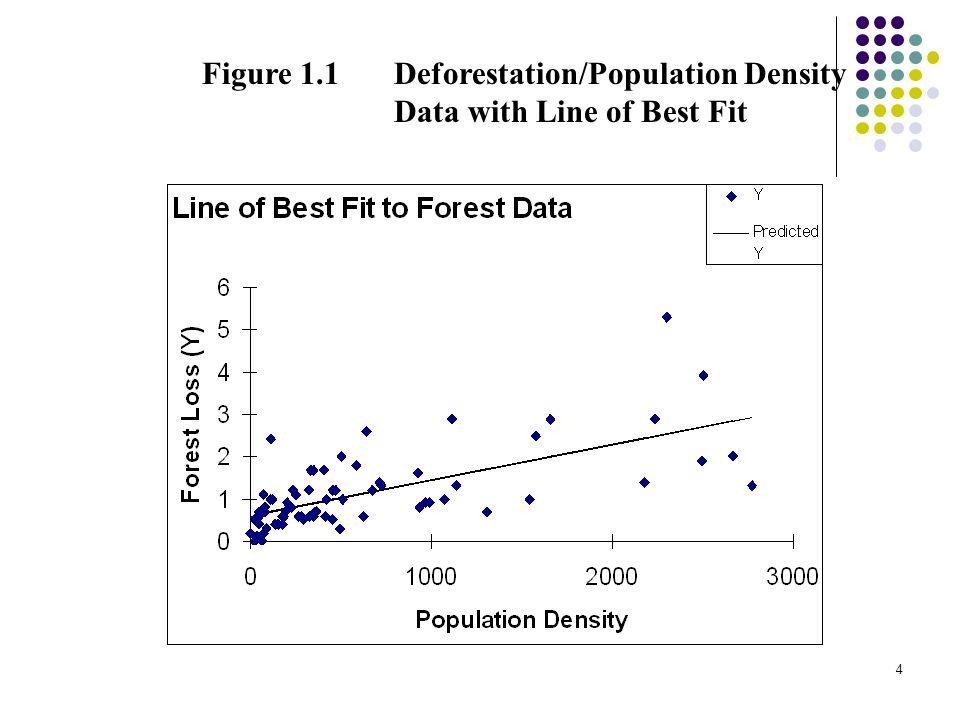 4 Figure 1.1 Deforestation/Population Density Data with Line of Best Fit