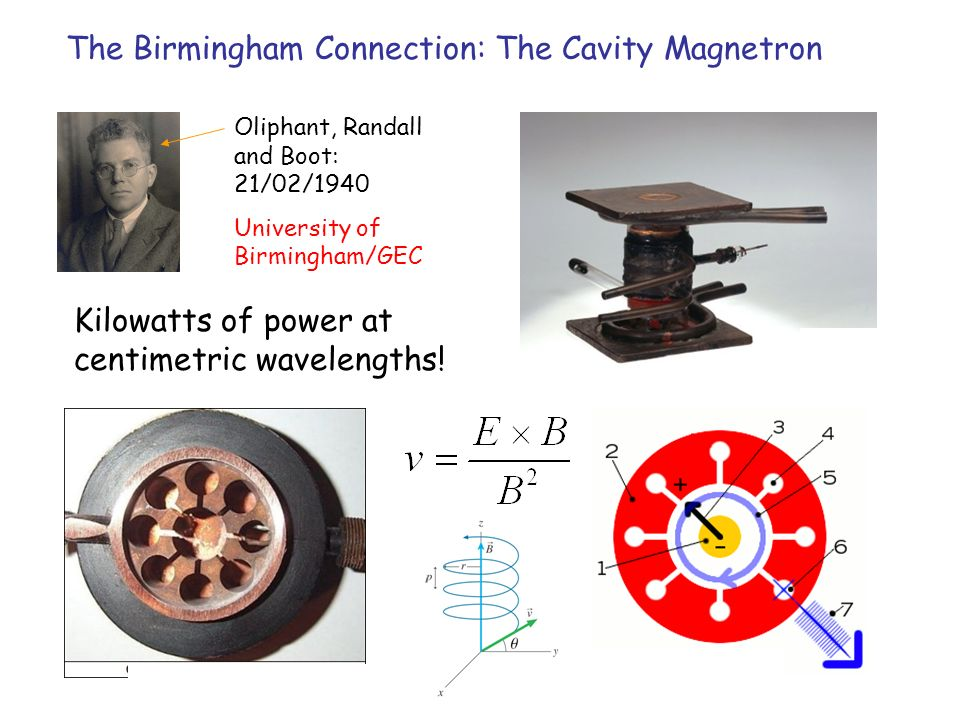 The Birmingham Connection: The Cavity Magnetron Oliphant, Randall and Boot: 21/02/1940 University of Birmingham/GEC Kilowatts of power at centimetric