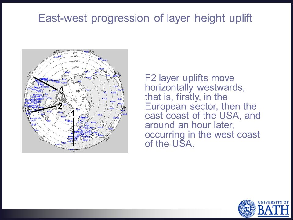 F2 layer uplifts move horizontally westwards, that is, firstly, in the European sector, then the east coast of the USA, and around an hour later, occurring in the west coast of the USA.