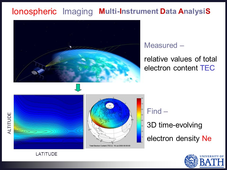 LATITUDE Ionospheric Imaging Measured – relative values of total electron content TEC Find – 3D time-evolving electron density Ne ALTITUDE Multi-Instrument Data AnalysiS