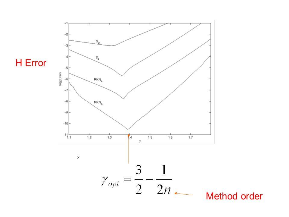 Method order