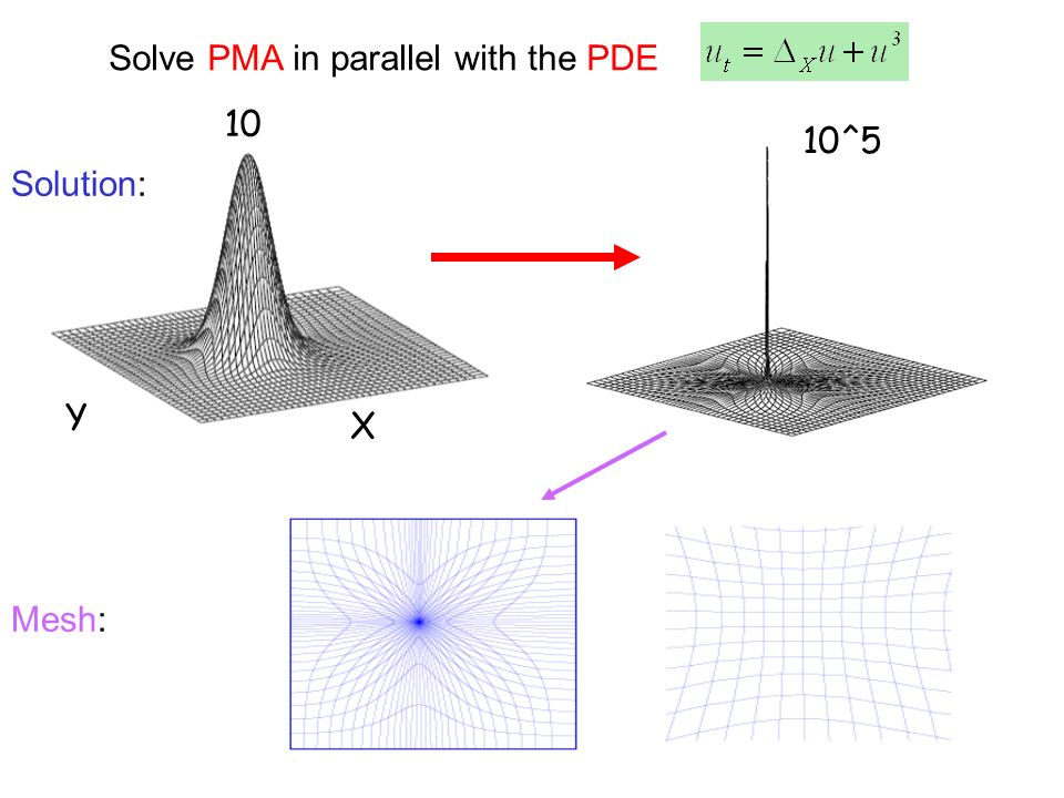 Solve PMA in parallel with the PDE Mesh: Solution: X Y 10 10^5