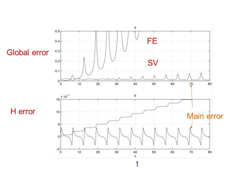 Global error H error FE SV t Main error
