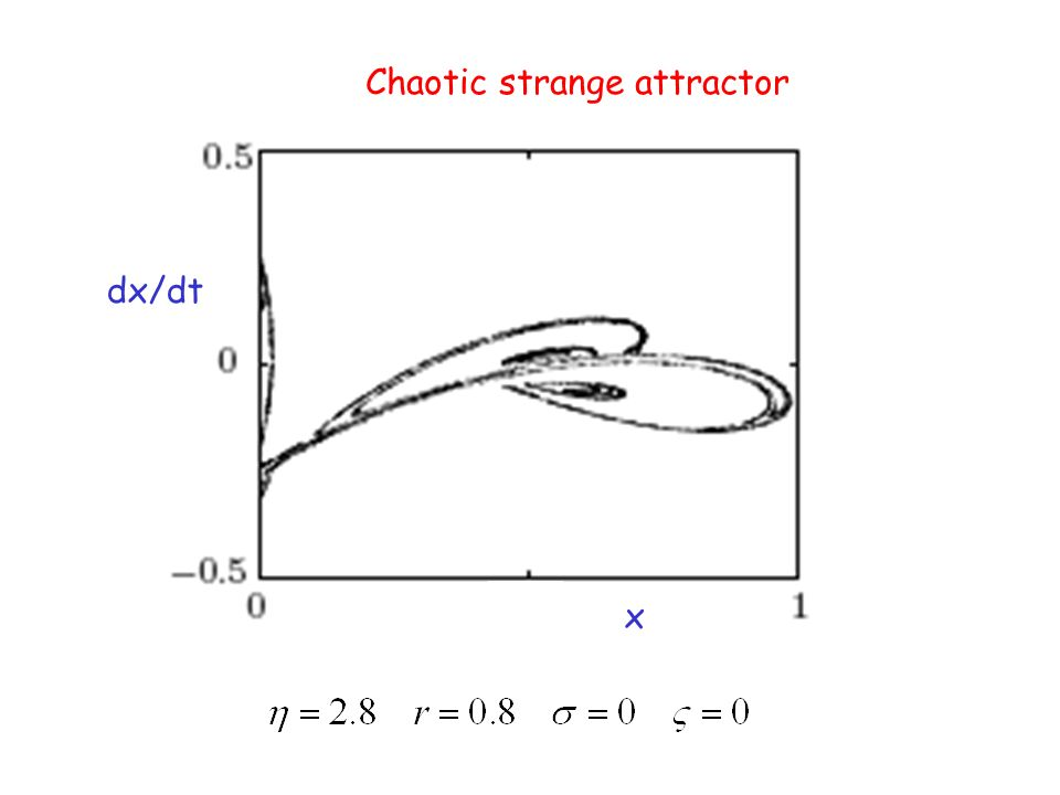 x dx/dt Chaotic strange attractor