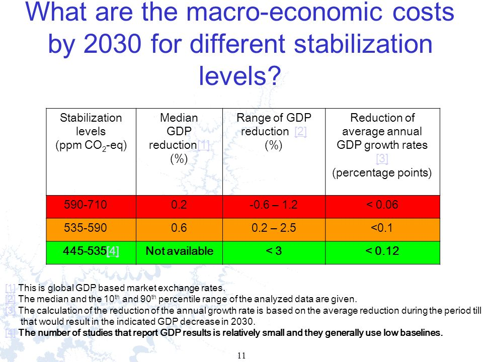 11 What are the macro-economic costs by 2030 for different stabilization levels.