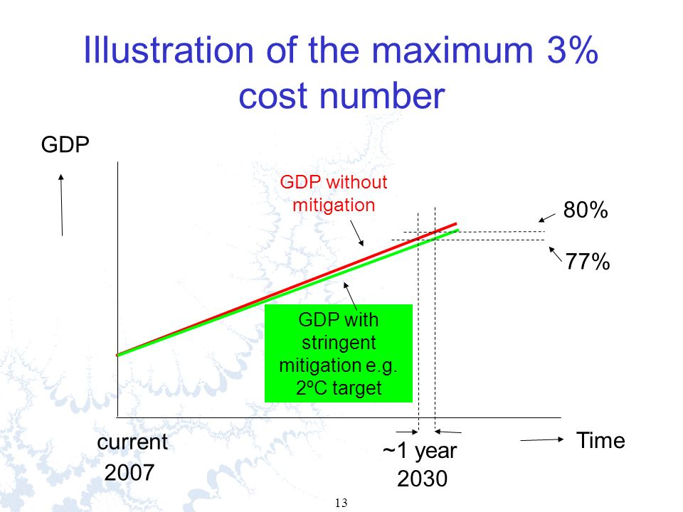 13 Illustration of the maximum 3% cost number GDP without mitigation GDP with stringent mitigation e.g.