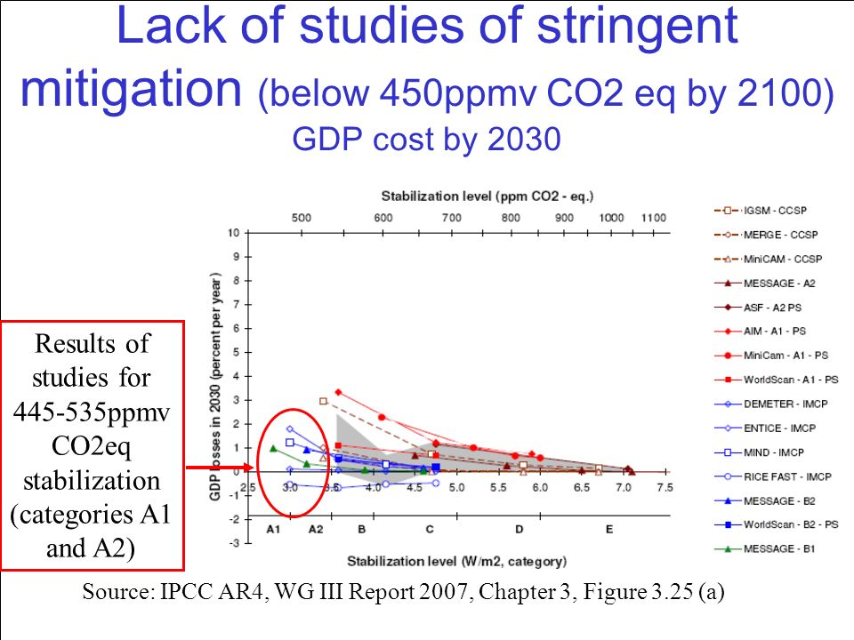 17 Lack of studies of stringent mitigation (below 450ppmv CO2 eq by 2100) GDP cost by 2030 Results of studies for 445-535ppmv CO2eq stabilization (categories A1 and A2) Source: IPCC AR4, WG III Report 2007, Chapter 3, Figure 3.25 (a)