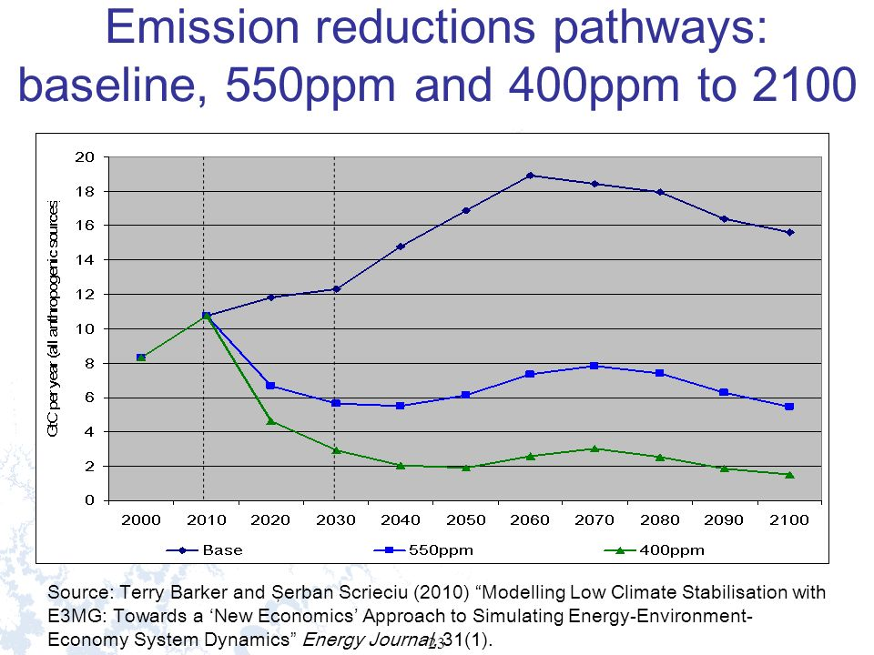 23 Emission reductions pathways: baseline, 550ppm and 400ppm to 2100 Source: Terry Barker and Şerban Scrieciu (2010) Modelling Low Climate Stabilisation with E3MG: Towards a New Economics Approach to Simulating Energy-Environment- Economy System Dynamics Energy Journal, 31(1).