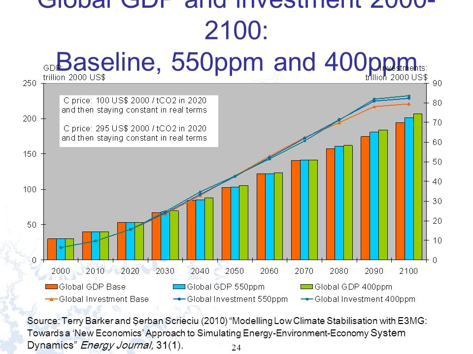 24 Global GDP and investment 2000- 2100: Baseline, 550ppm and 400ppm Source: Terry Barker and Şerban Scrieciu (2010) Modelling Low Climate Stabilisation with E3MG: Towards a New Economics Approach to Simulating Energy-Environment-Economy System Dynamics Energy Journal, 31(1).