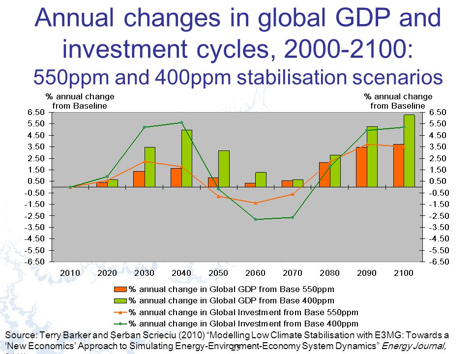 25 Annual changes in global GDP and investment cycles, 2000-2100: 550ppm and 400ppm stabilisation scenarios Source: Terry Barker and Şerban Scrieciu (2010) Modelling Low Climate Stabilisation with E3MG: Towards a New Economics Approach to Simulating Energy-Environment-Economy System Dynamics Energy Journal, 31(1).