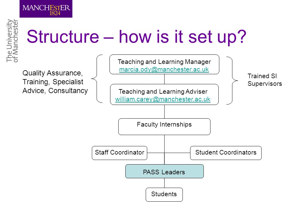 Structure – how is it set up.