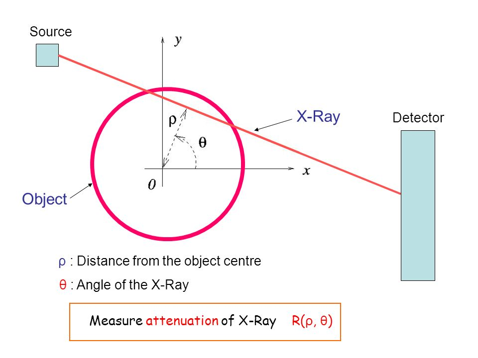 X-Ray Object ρ : Distance from the object centre θ : Angle of the X-Ray Measure attenuation of X-Ray R( ρ, θ ) Source Detector