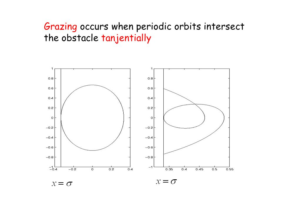 Grazing occurs when periodic orbits intersect the obstacle tanjentially