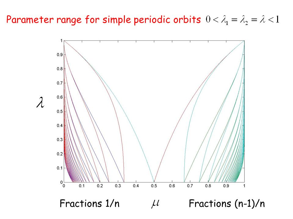 Parameter range for simple periodic orbits Fractions 1/nFractions (n-1)/n