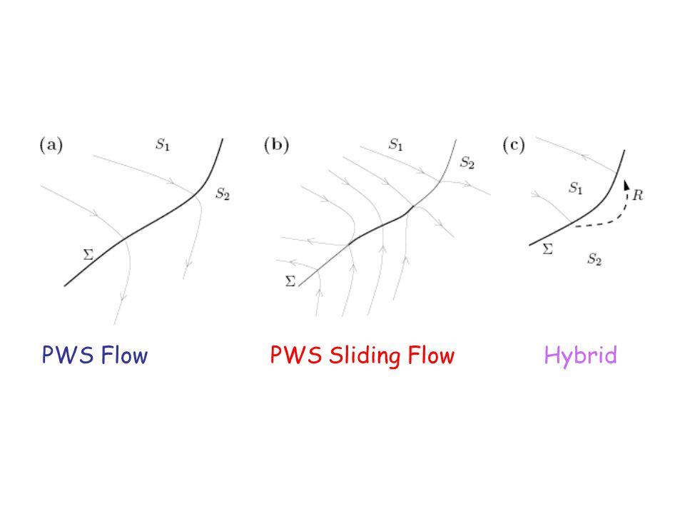 PWS Flow PWS Sliding Flow Hybrid