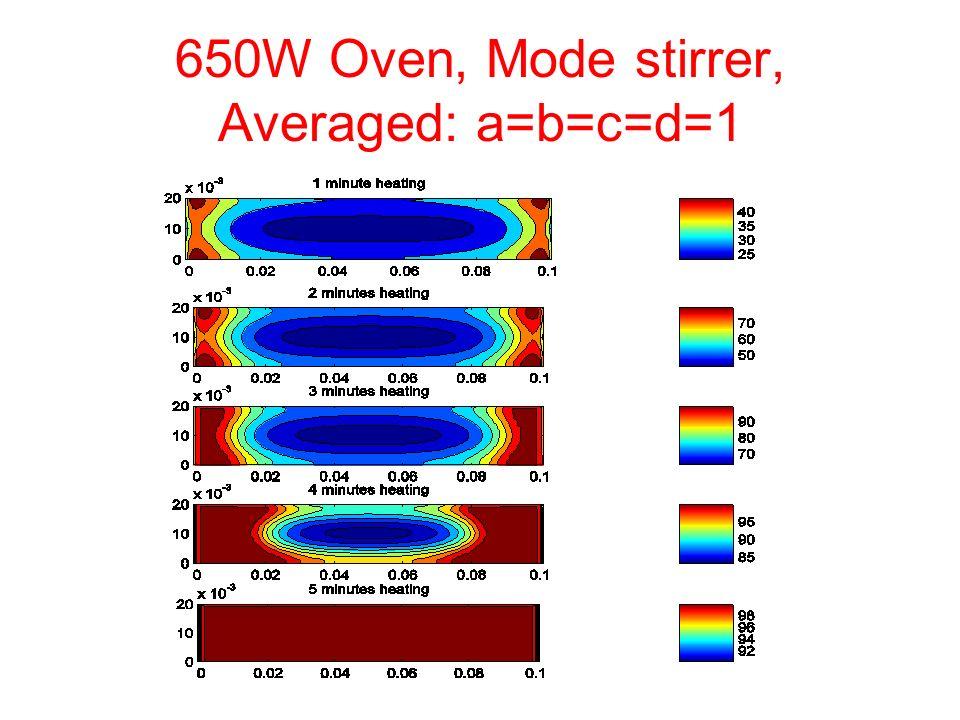 650W Oven, Mode stirrer, Averaged: a=b=c=d=1