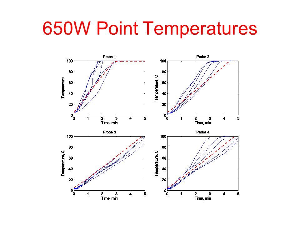 650W Point Temperatures