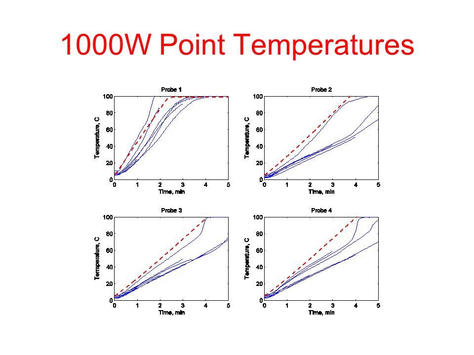 1000W Point Temperatures