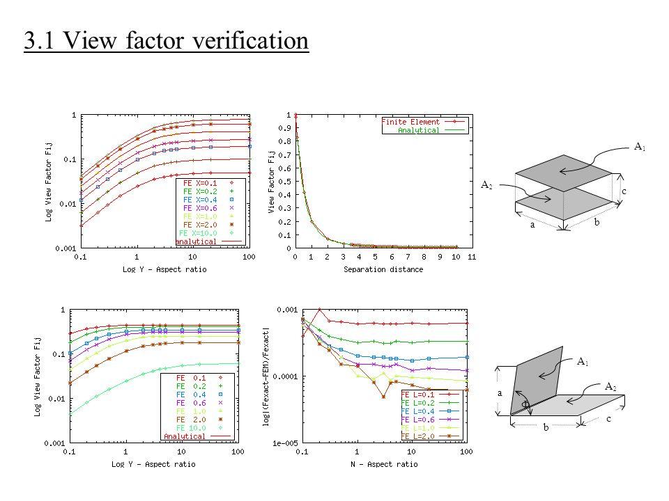 3.1 View factor verification Ф a c b A2A2 A1A1 c b A1A1 a A2A2
