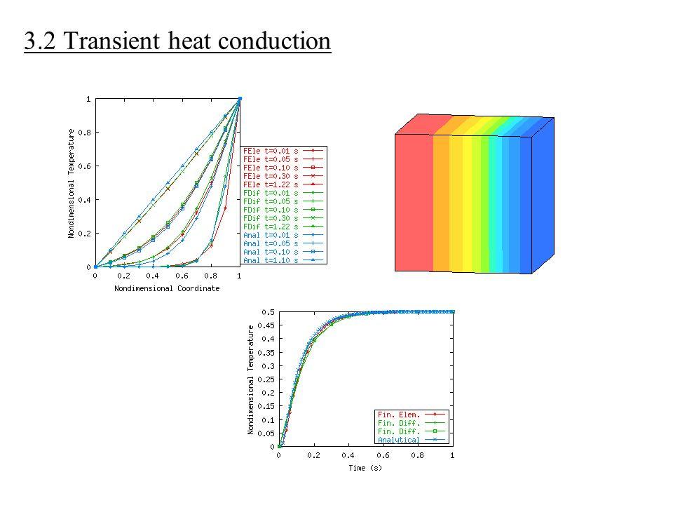 3.3 Experimental rig for radiative heat transfer Thermocouple 1 Thermocouple 2 Thermocouple 3