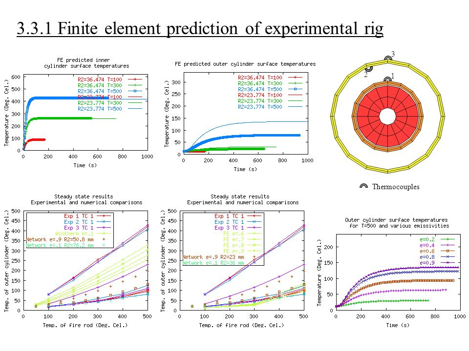3.3.1 Finite element prediction of experimental rig Thermocouples 1 2 3