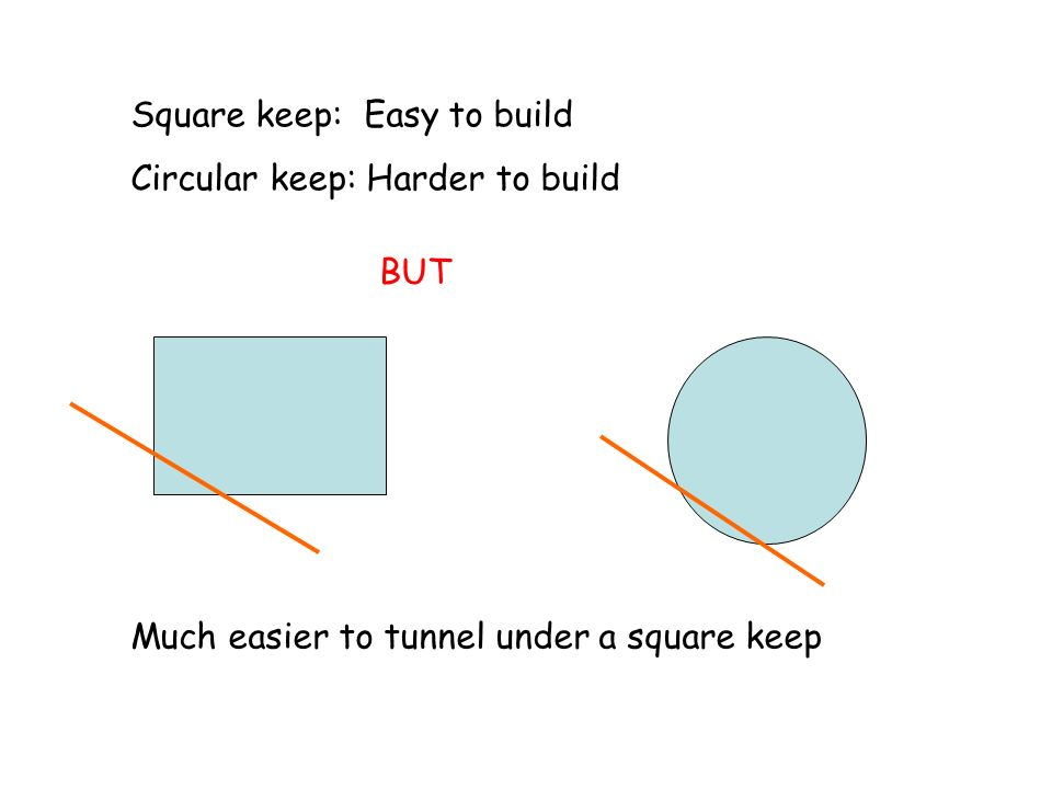 Square keep: Easy to build Circular keep: Harder to build Much easier to tunnel under a square keep BUT