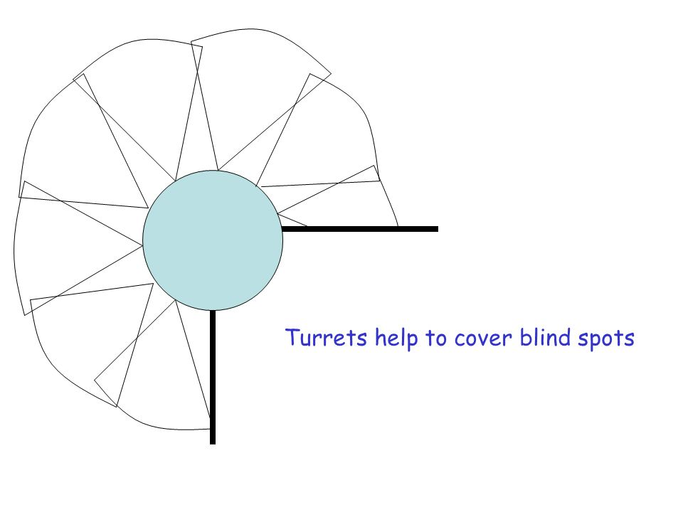 Turrets help to cover blind spots