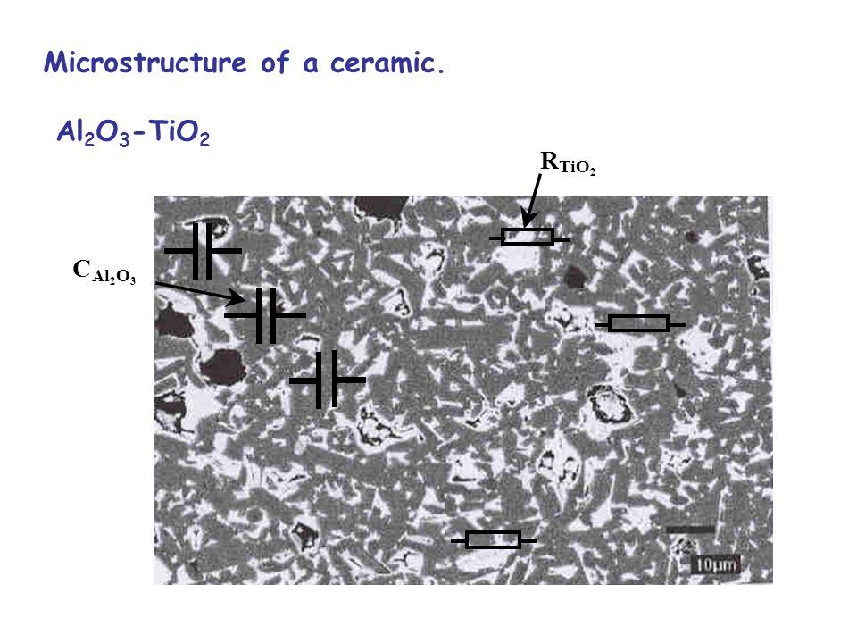 Microstructure of a ceramic. Al 2 O 3 -TiO 2 R TiO 2 C Al 2 O 3