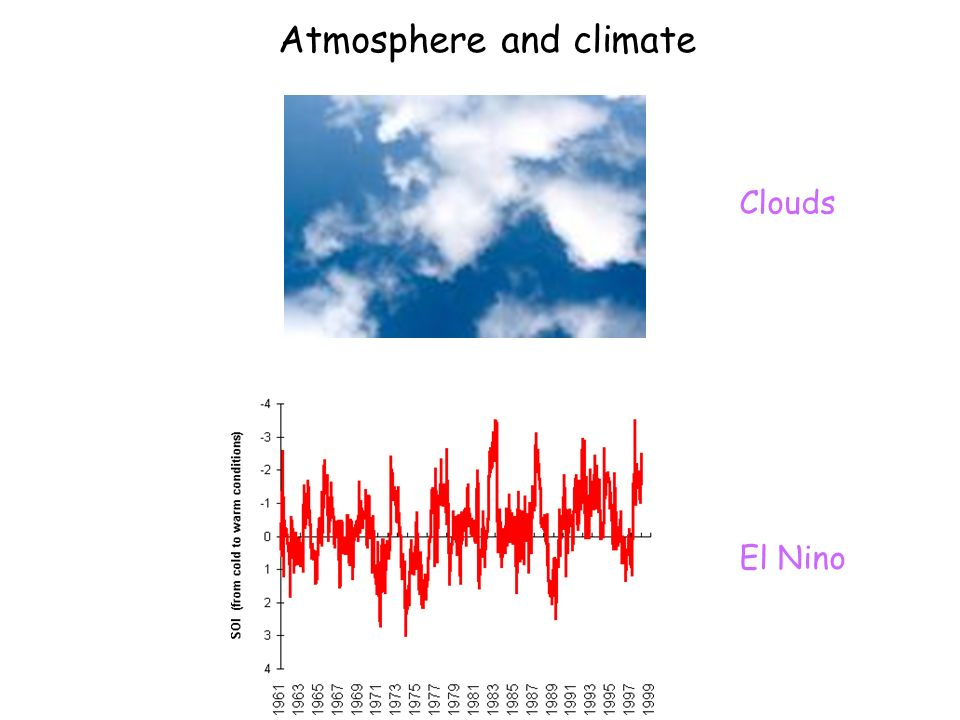 Atmosphere and climate El Nino Clouds