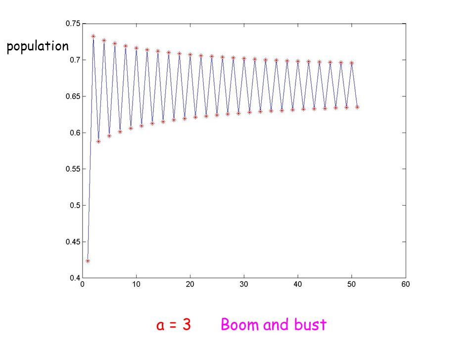 a = 3 Boom and bust population