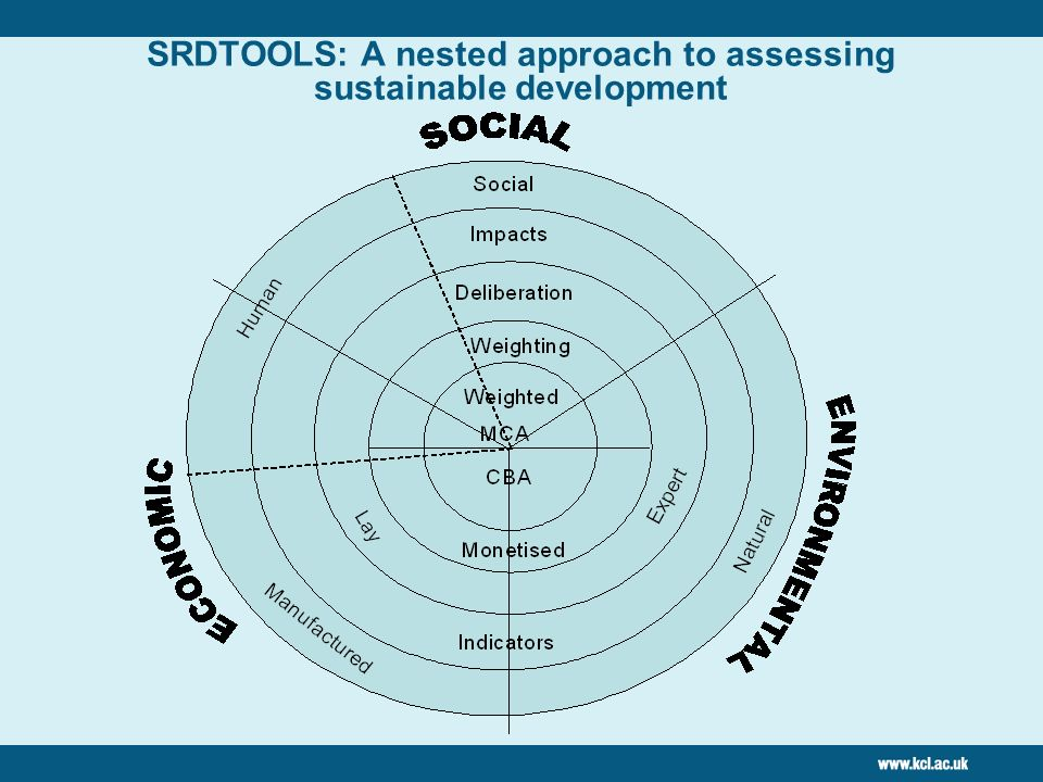 SRDTOOLS: A nested approach to assessing sustainable development