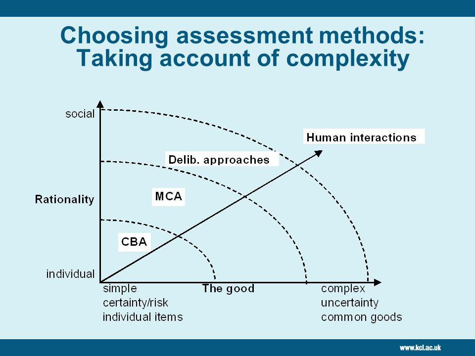 Choosing assessment methods: Taking account of complexity