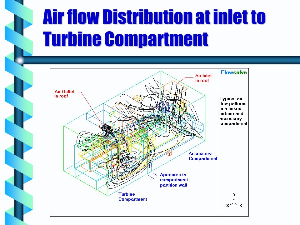 Air flow Distribution at inlet to Turbine Compartment