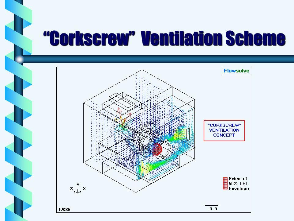 Corkscrew Ventilation Scheme