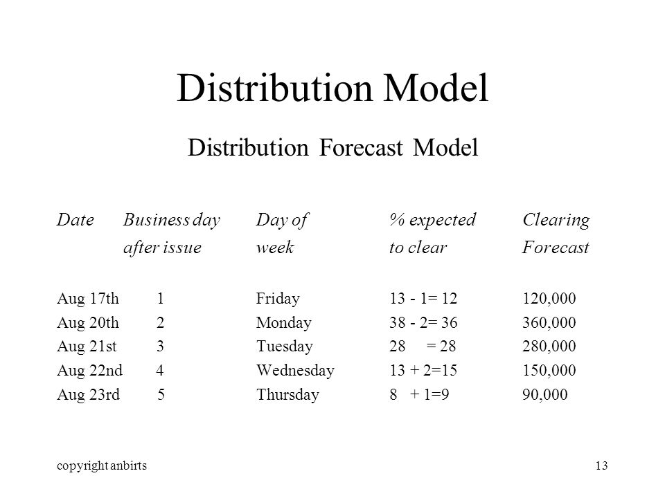 copyright anbirts13 Distribution Model Distribution Forecast Model DateBusiness day Day of% expectedClearing after issueweekto clearForecast Aug 17th 1Friday13 - 1= 12120,000 Aug 20th 2Monday38 - 2= 36360,000 Aug 21st 3Tuesday28 = 28280,000 Aug 22nd 4Wednesday13 + 2=15150,000 Aug 23rd 5Thursday8 + 1=990,000