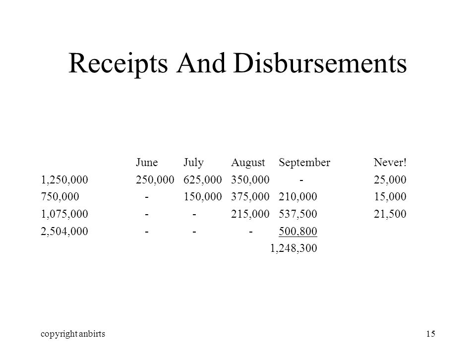 copyright anbirts15 Receipts And Disbursements JuneJulyAugustSeptemberNever! 1,250,000250,000625,000350,000 -25,000 750,000 -150,000375,000210,00015,0