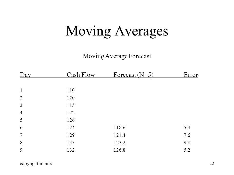 copyright anbirts22 Moving Averages Moving Average Forecast DayCash FlowForecast (N=5)Error 1110 2120 3115 4122 5126 6124118.65.4 7129121.47.6 8133123.29.8 9132126.85.2