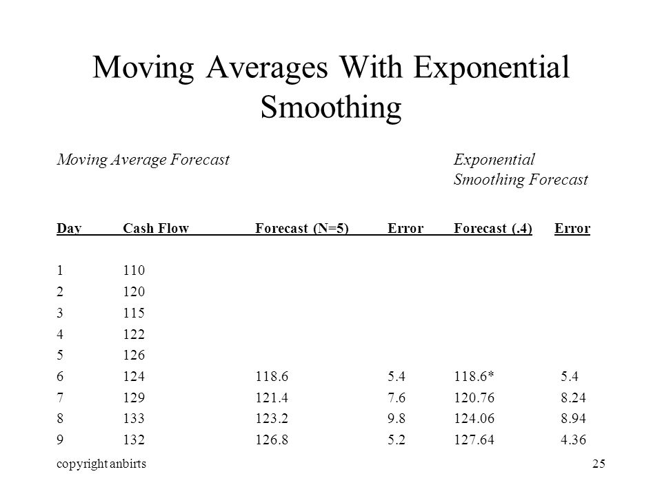 copyright anbirts25 Moving Averages With Exponential Smoothing Moving Average ForecastExponential Smoothing Forecast DayCash FlowForecast (N=5)ErrorForecast (.4) Error 1110 2120 3115 4122 5126 6124118.65.4118.6* 5.4 7129121.47.6120.76 8.24 8133123.29.8124.06 8.94 9132126.85.2127.64 4.36