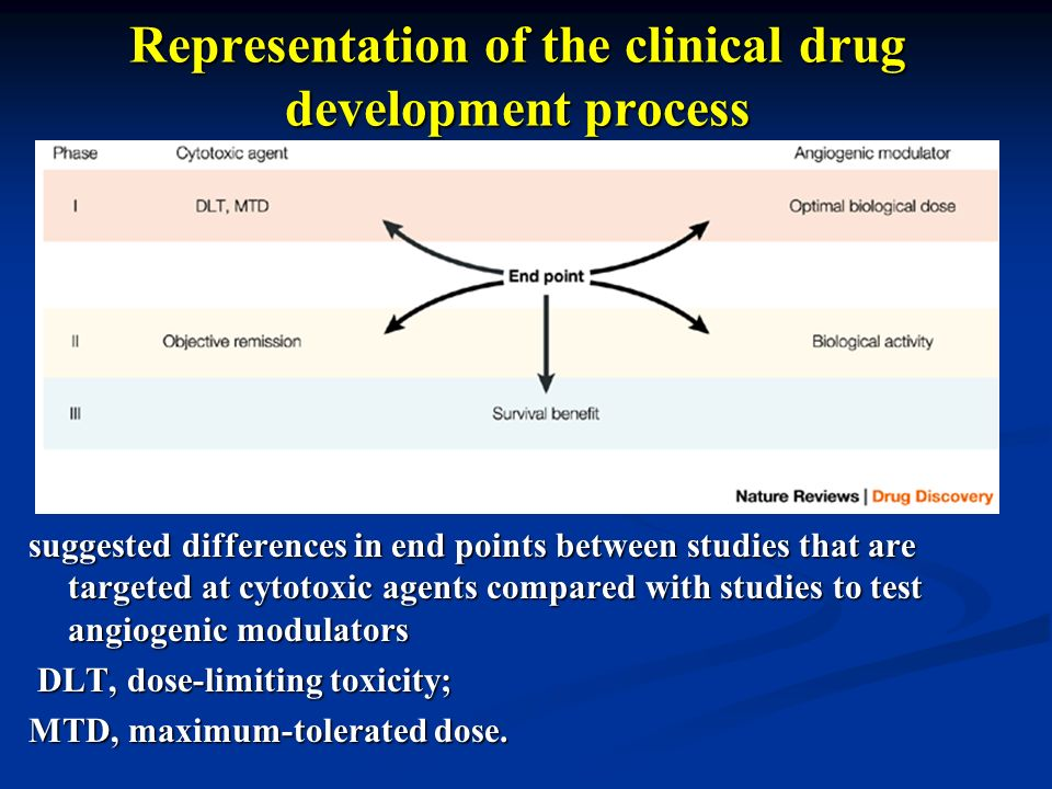 Representation of the clinical drug development process suggested differences in end points between studies that are targeted at cytotoxic agents comp