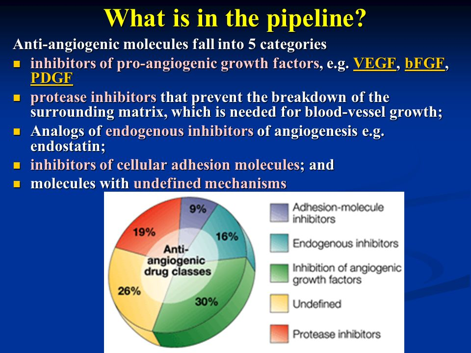 What is in the pipeline? Anti-angiogenic molecules fall into 5 categories inhibitors of pro-angiogenic growth factors, e.g. VEGF, bFGF, PDGF inhibitor