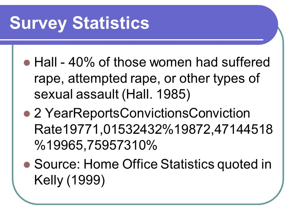 Survey Statistics Hall - 40% of those women had suffered rape, attempted rape, or other types of sexual assault (Hall.