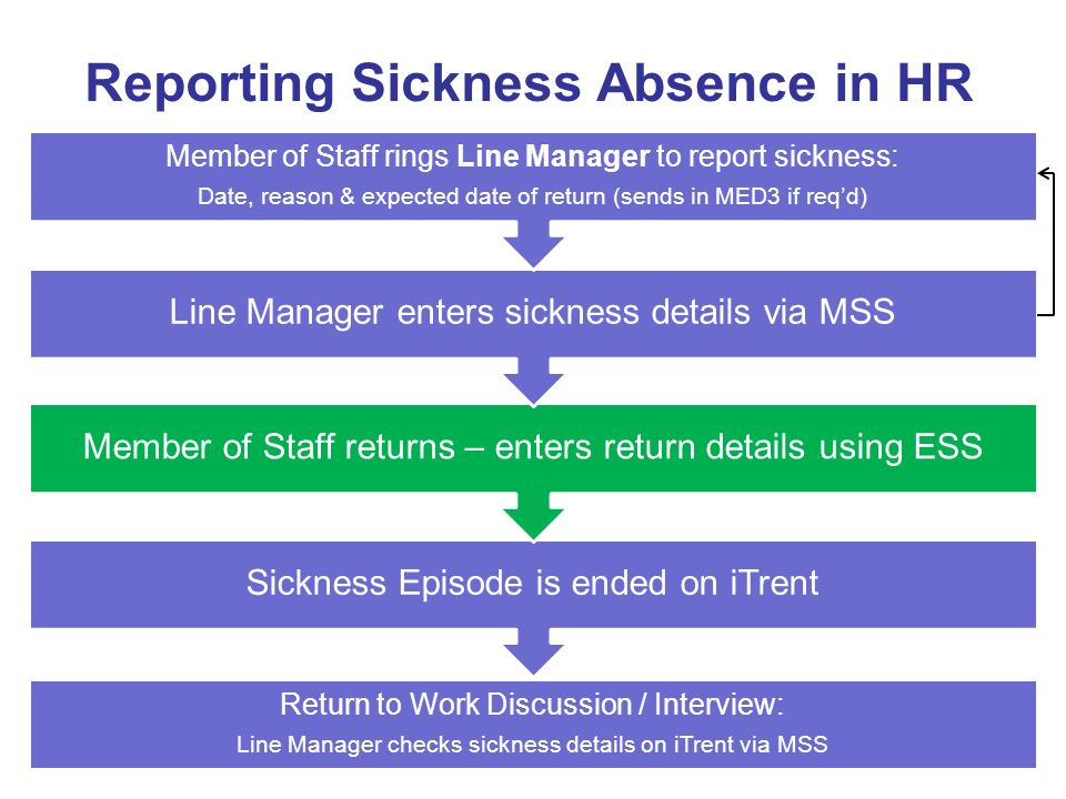 MSS – Opening a Sickness Absence Go into MSS: Highlight member of staff Click on New – Sickness Absence Details