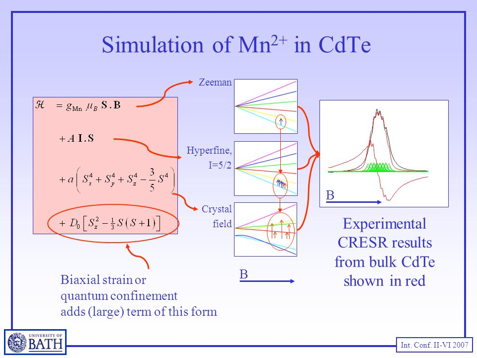 Int. Conf. II-VI 2007 Simulation of Mn 2+ in CdTe B Zeeman Crystal field Hyperfine, I=5/2 Experimental CRESR results from bulk CdTe shown in red Biaxi