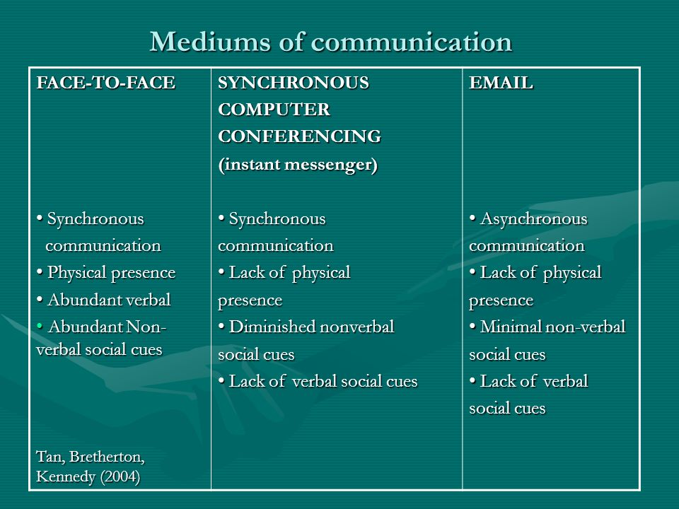 Mediums of communication FACE-TO-FACE Synchronous Synchronous communication communication Physical presence Physical presence Abundant verbal Abundant
